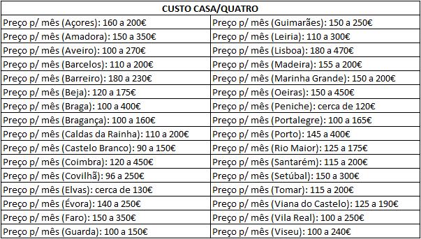 Custo das Casas/Quartos (média/região)